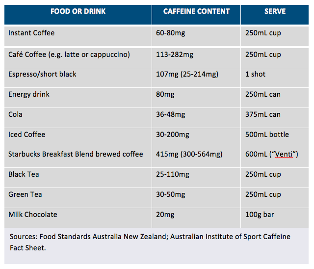 Guide To Caffeine Addiction Caffeine Withdrawal Effects
